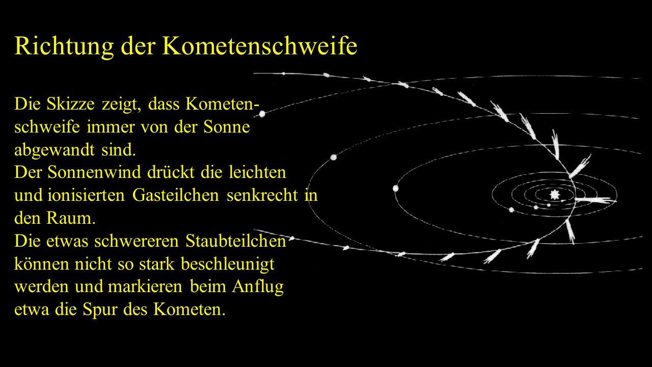 Richtung der Kometenschweife Die Skizze zeigt, dass Kometen- schweife immer von der Sonne abgewandt sind. Der Sonnenwind drückt die leichten und ionis