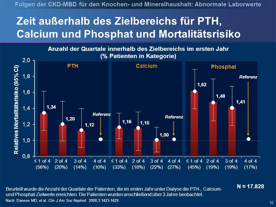 10 Zeit außerhalb des Zielbereichs für PTH, Calcium und Phosphat und Mortalitätsrisiko Beurteilt wurde die Anzahl der Quartale der Patienten, die im ersten Jahr unter Dialyse die PTH-, Calcium- und Phosphat-Zielwerte erreichten.