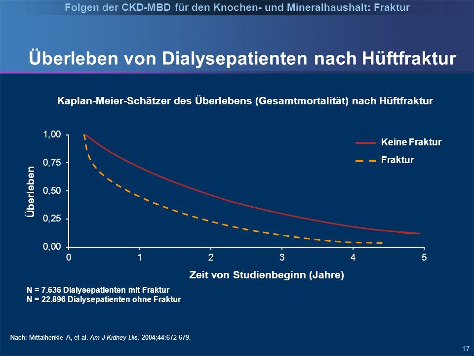 17 Überleben von Dialysepatienten nach Hüftfraktur Nach: Mittalhenkle A, et al.