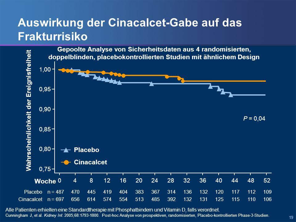 19 Auswirkung der Cinacalcet-Gabe auf das Frakturrisiko Cunningham J, et al.