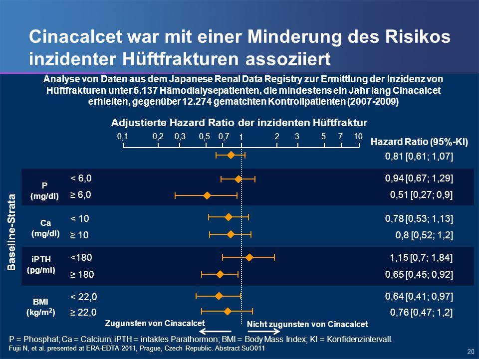 20 Cinacalcet war mit einer Minderung des Risikos inzidenter Hüftfrakturen assoziiert Fujii N, et al.