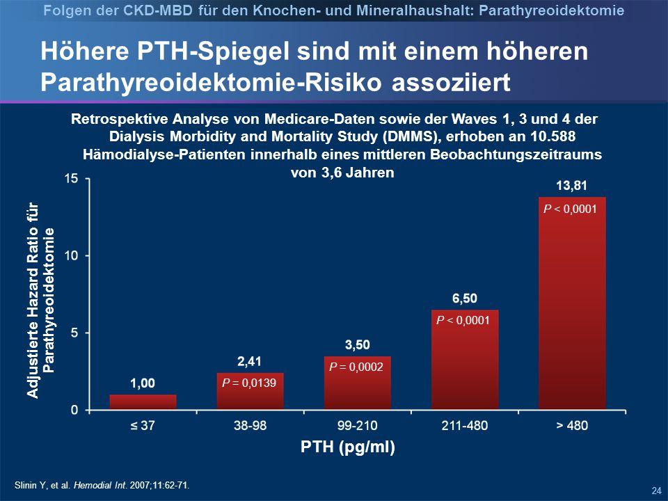 24 Höhere PTH-Spiegel sind mit einem höheren Parathyreoidektomie-Risiko assoziiert Slinin Y, et al.