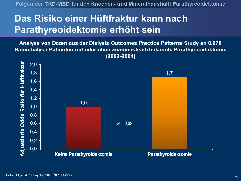 26 Das Risiko einer Hüftfraktur kann nach Parathyreoidektomie erhöht sein Adjustierte Odds Ratio für Hüftfraktur Jadoul M, et al.