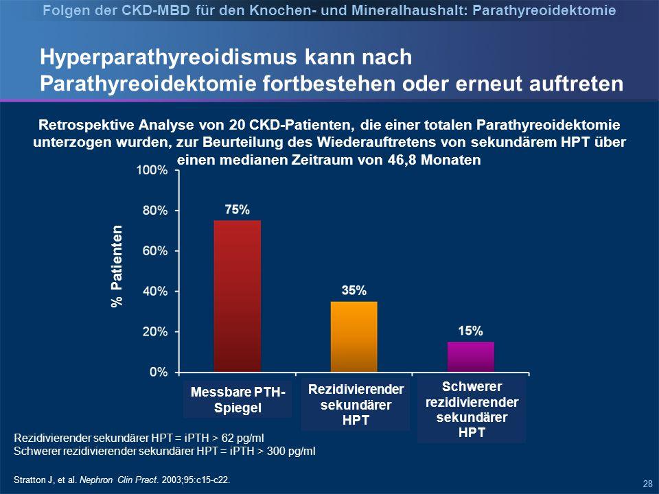 28 Hyperparathyreoidismus kann nach Parathyreoidektomie fortbestehen oder erneut auftreten % Patienten Retrospektive Analyse von 20 CKD-Patienten, die einer totalen Parathyreoidektomie unterzogen wurden, zur Beurteilung des Wiederauftretens von sekundärem HPT über einen medianen Zeitraum von 46,8 Monaten Stratton J, et al.
