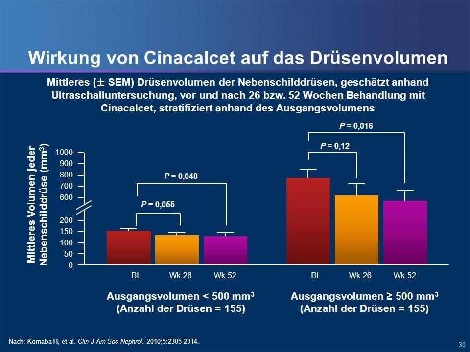 30 Wirkung von Cinacalcet auf das Drüsenvolumen Mittleres (± SEM) Drüsenvolumen der Nebenschilddrüsen, geschätzt anhand Ultraschalluntersuchung, vor und nach 26 bzw.