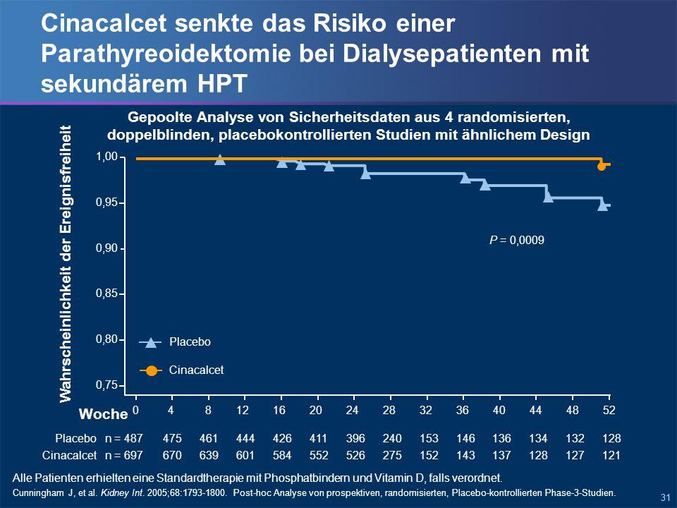 31 Cinacalcet senkte das Risiko einer Parathyreoidektomie bei Dialysepatienten mit sekundärem HPT Cunningham J, et al.
