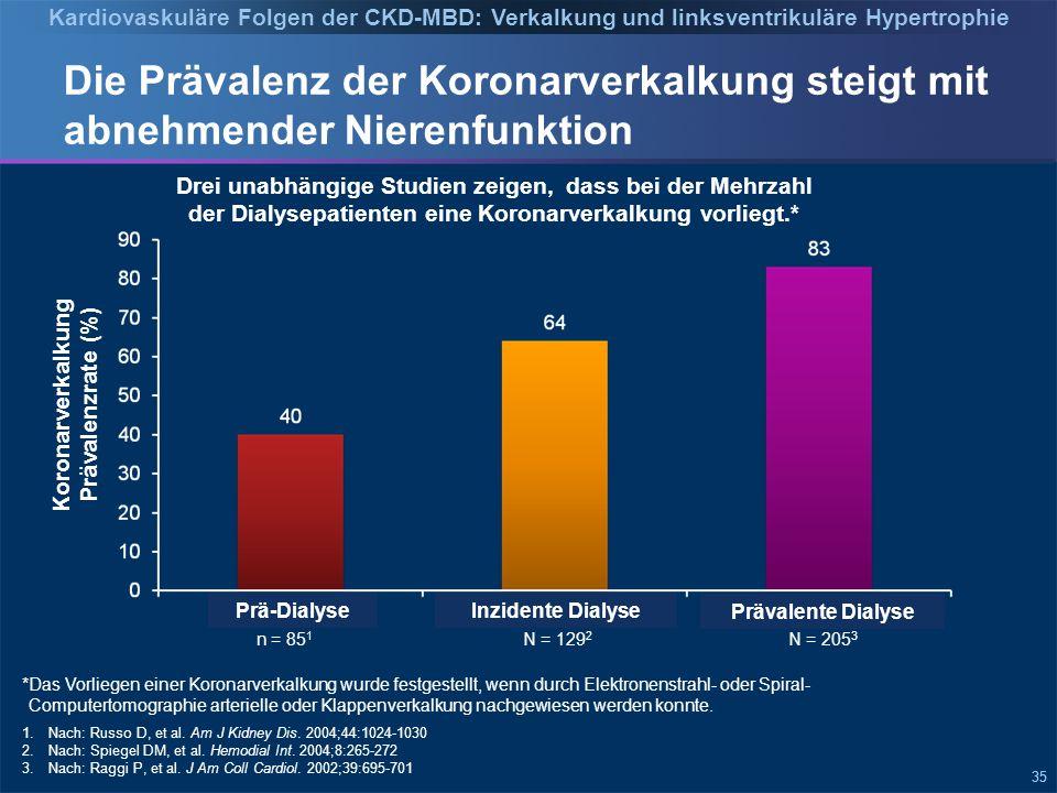 35 Die Prävalenz der Koronarverkalkung steigt mit abnehmender Nierenfunktion Koronarverkalkung Prävalenzrate (%) 1.Nach: Russo D, et al.