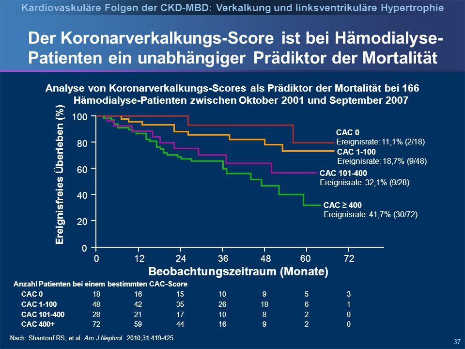 37 Anzahl Patienten bei einem bestimmten CAC-Score CAC 018161510953 CAC 1-100484235261861 CAC 101-40028211710820 CAC 400+72594416920 Der Koronarverkalkungs-Score ist bei Hämodialyse- Patienten ein unabhängiger Prädiktor der Mortalität Nach: Shantouf RS, et al.