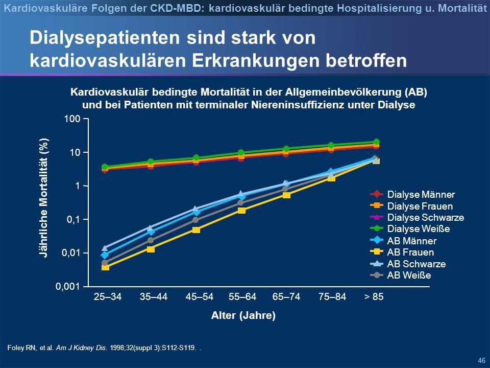46 Dialysepatienten sind stark von kardiovaskulären Erkrankungen betroffen Kardiovaskulär bedingte Mortalität in der Allgemeinbevölkerung (AB) und bei Patienten mit terminaler Niereninsuffizienz unter Dialyse Foley RN, et al.