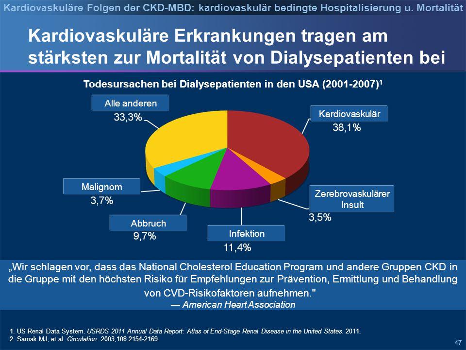 47 Kardiovaskuläre Erkrankungen tragen am stärksten zur Mortalität von Dialysepatienten bei Todesursachen bei Dialysepatienten in den USA (2001-2007) 1 1.