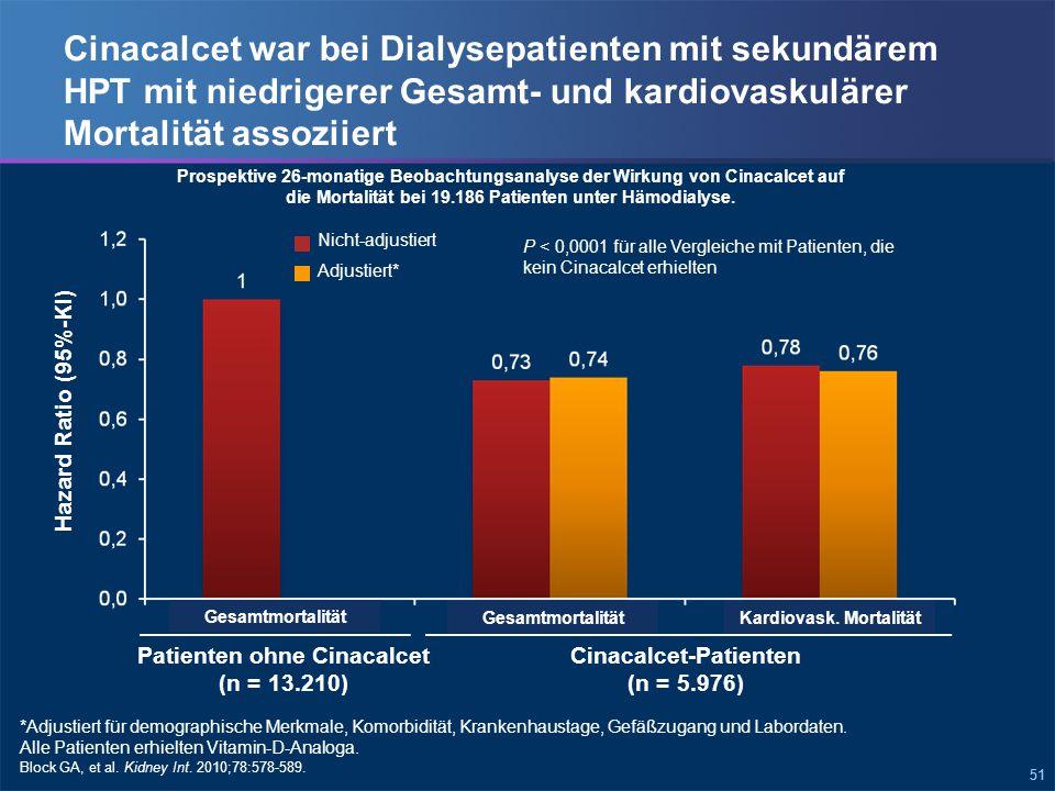 51 Cinacalcet war bei Dialysepatienten mit sekundärem HPT mit niedrigerer Gesamt- und kardiovaskulärer Mortalität assoziiert Hazard Ratio (95%-KI) Prospektive 26-monatige Beobachtungsanalyse der Wirkung von Cinacalcet auf die Mortalität bei 19.186 Patienten unter Hämodialyse.