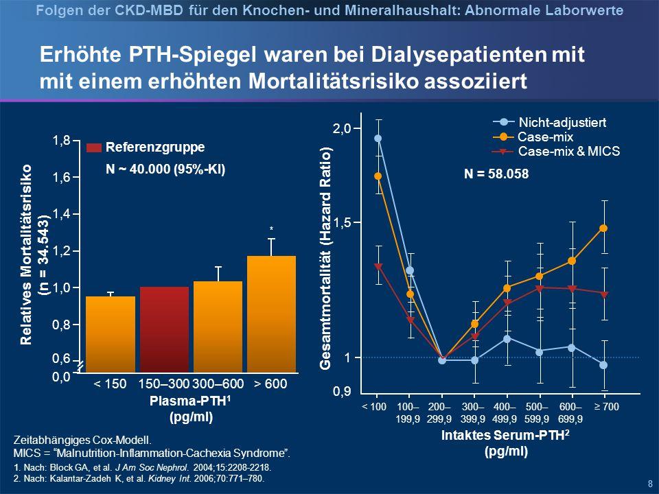 888 Erhöhte PTH-Spiegel waren bei Dialysepatienten mit mit einem erhöhten Mortalitätsrisiko assoziiert Relatives Mortalitätsrisiko (n = 34.543) 0,0 0,6 0,8 1,0 1,2 1,4 1,6 1,8 < 150150–300300–600> 600 Referenzgruppe * N ~ 40.000 (95%-KI) 1.
