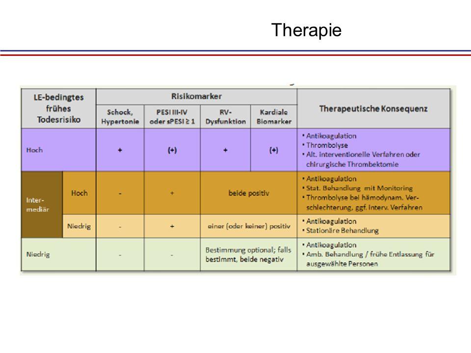 Intesivmedizinische Therapie Bei Patienten mit Rechtsherzversagen: moderate Volumentherapie Katecholamine (Noradrenalin, Dobutamin, Adrenalin) Levosimendan.