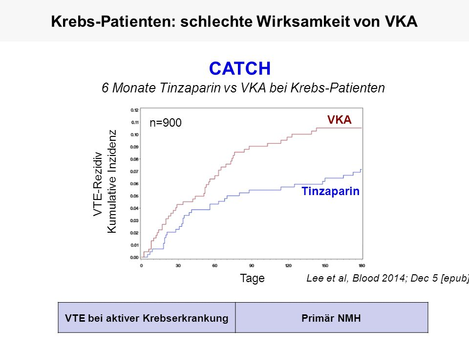 VTE bei aktiver KrebserkrankungPrimär NMH VTE-Rezidiv Kumulative Inzidenz Tage Tinzaparin VKA n=900 Krebs-Patienten: schlechte Wirksamkeit von VKA Lee et al, Blood 2014; Dec 5 [epub] CATCH 6 Monate Tinzaparin vs VKA bei Krebs-Patienten