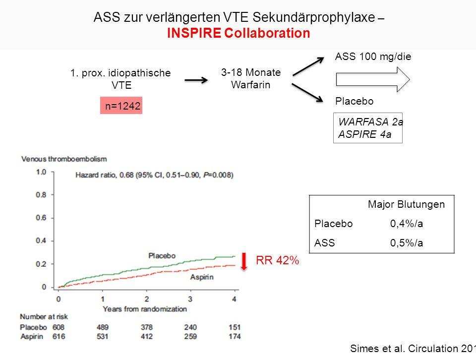 Proximale Idiopathische VTE Risikostratifizierung TVT 80% LE 20% TVT 20% LE 80% TVT LE Rezidiv Letalität TVT ~ 3% LE ~ 21%