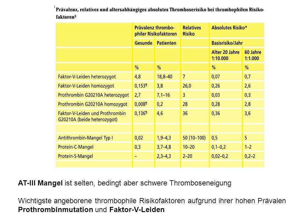 AT-III Mangel ist selten, bedingt aber schwere Thromboseneigung Wichtigste angeborene thrombophile Risikofaktoren aufgrund ihrer hohen Prävalen Prothr
