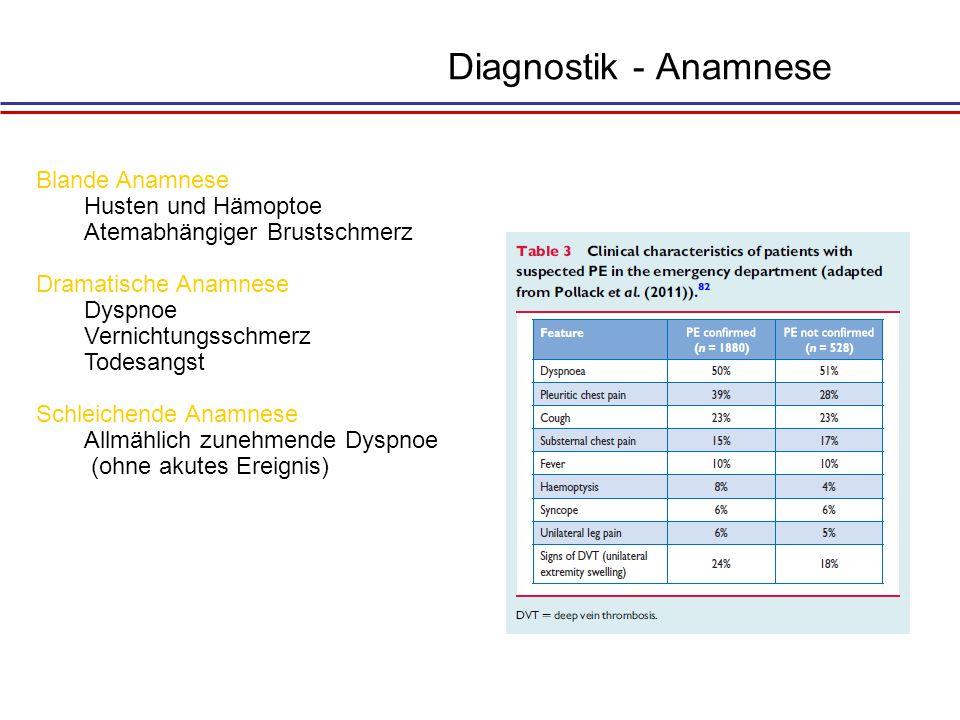 Differentialdiagnose Pleuritis Pneumonie Pneumothorax Herzinfarkt Aneurysma dissecans Akuter Oberbauch Alle Erkrankungen mit progredienter Dyspnoe und pulmonaler Hypertonie
