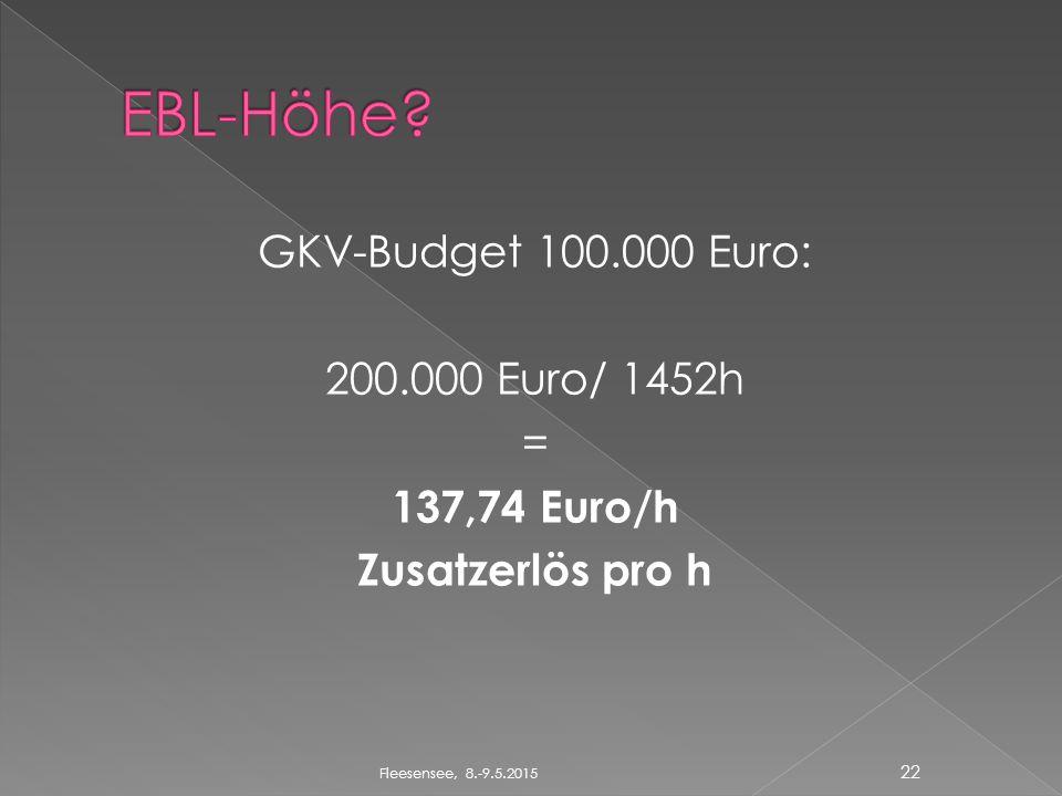 GKV-Budget 100.000 Euro: 200.000 Euro/ 1452h = 137,74 Euro/h Zusatzerlös pro h 22 Fleesensee, 8.-9.5.2015