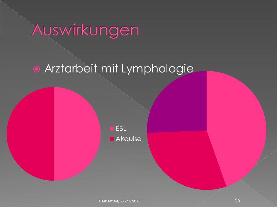  Arztarbeit mit Lymphologie Fleesensee, 8.-9.5.2015 25
