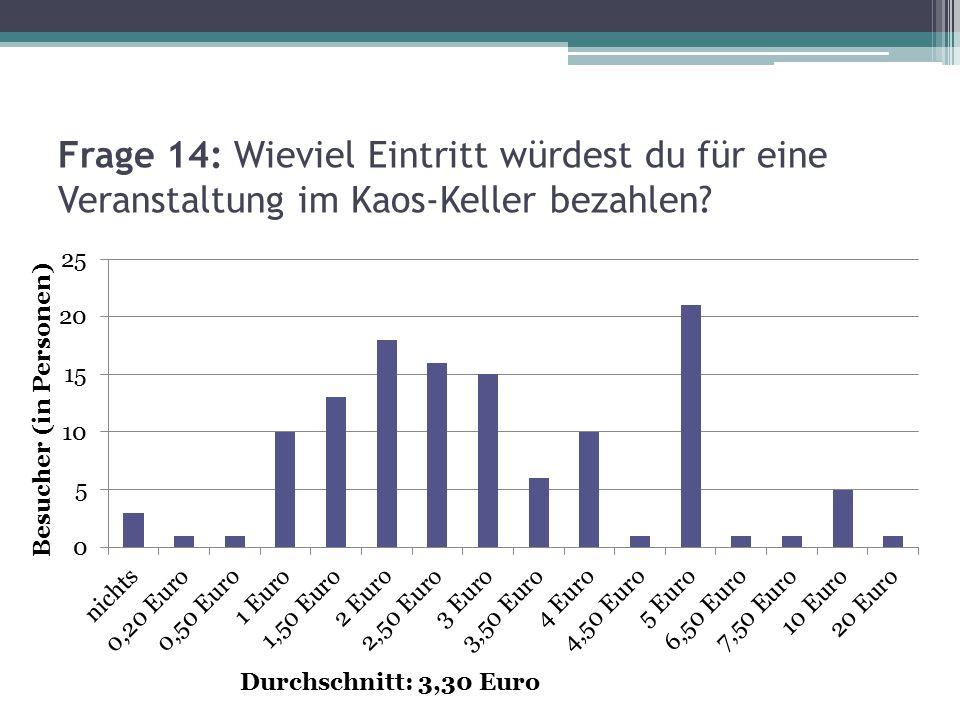 Frage 14: Wieviel Eintritt würdest du für eine Veranstaltung im Kaos-Keller bezahlen? Durchschnitt: 3,30 Euro