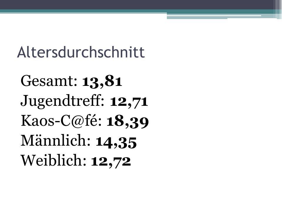 Altersdurchschnitt Gesamt: 13,81 Jugendtreff: 12,71 Kaos-C@fé: 18,39 Männlich: 14,35 Weiblich: 12,72