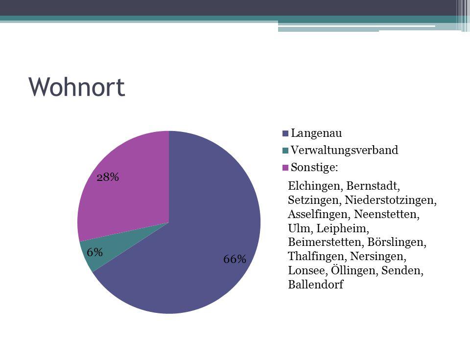 Wohnort Elchingen, Bernstadt, Setzingen, Niederstotzingen, Asselfingen, Neenstetten, Ulm, Leipheim, Beimerstetten, Börslingen, Thalfingen, Nersingen,