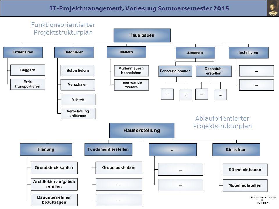 IT-Projektmanagement, Vorlesung Sommersemester 2015 Prof. Dr. Herrad Schmidt SS 15 V3, Folie 11 Funktionsorientierter Projektstrukturplan Ablauforient