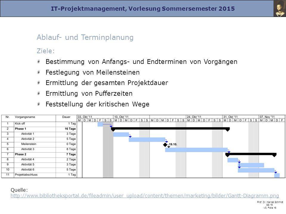 IT-Projektmanagement, Vorlesung Sommersemester 2015 Prof. Dr. Herrad Schmidt SS 15 V3, Folie 16 Ablauf- und Terminplanung Ziele: Bestimmung von Anfang