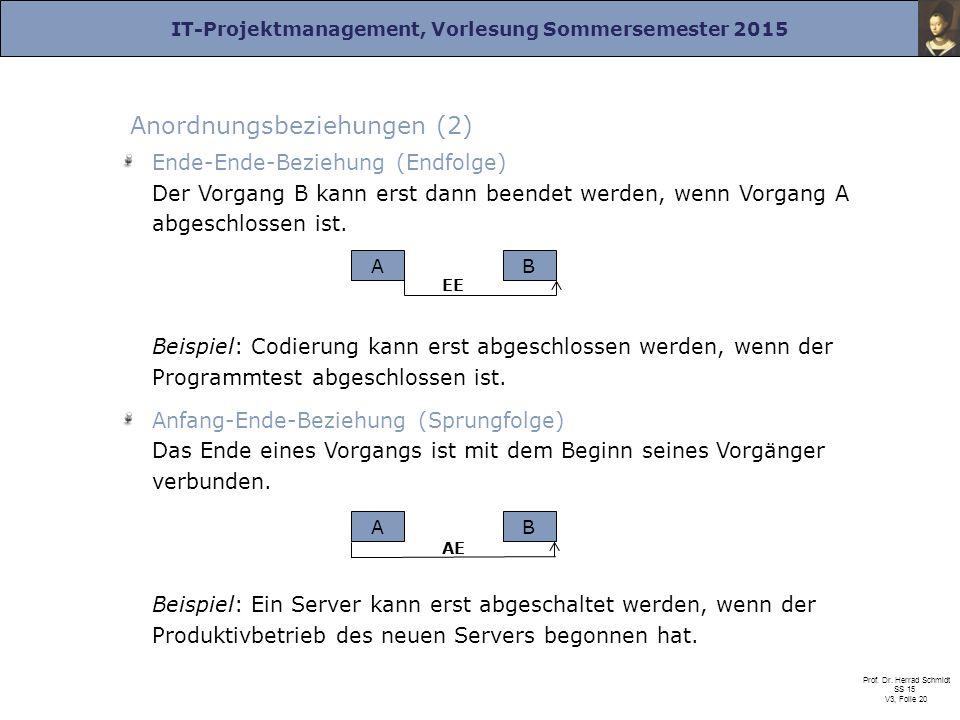 IT-Projektmanagement, Vorlesung Sommersemester 2015 Prof. Dr. Herrad Schmidt SS 15 V3, Folie 20 Anordnungsbeziehungen (2) Ende-Ende-Beziehung (Endfolg