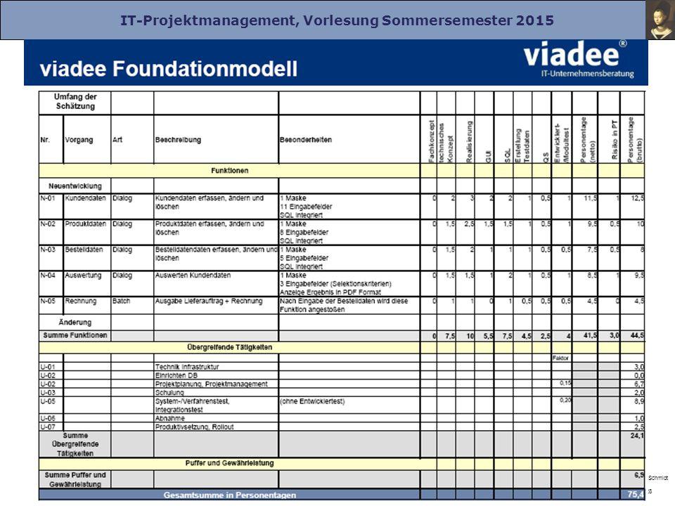 IT-Projektmanagement, Vorlesung Sommersemester 2015 Prof. Dr. Herrad Schmidt SS 15 V3, Folie 28