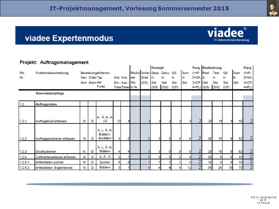 IT-Projektmanagement, Vorlesung Sommersemester 2015 Prof. Dr. Herrad Schmidt SS 15 V3, Folie 29
