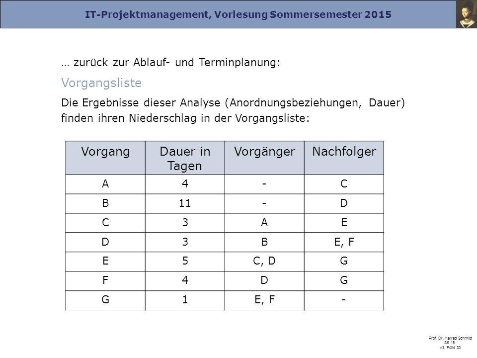 IT-Projektmanagement, Vorlesung Sommersemester 2015 Prof. Dr. Herrad Schmidt SS 15 V3, Folie 30 … zurück zur Ablauf- und Terminplanung: Vorgangsliste