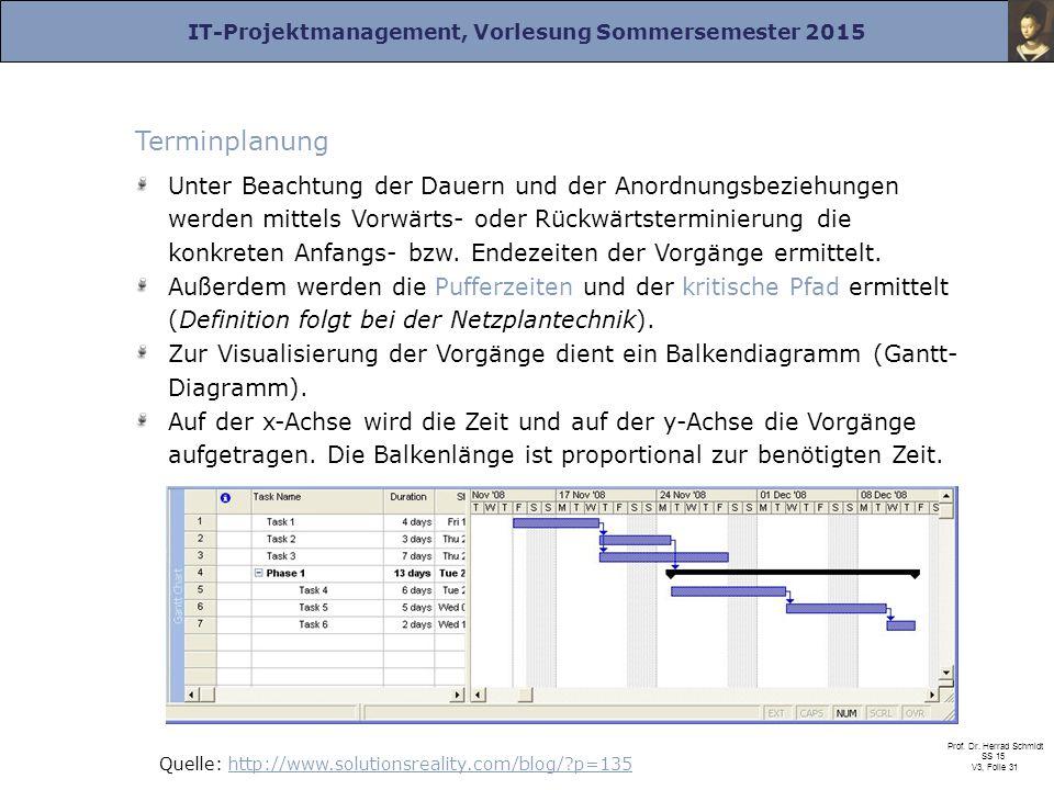IT-Projektmanagement, Vorlesung Sommersemester 2015 Prof. Dr. Herrad Schmidt SS 15 V3, Folie 31 Terminplanung Unter Beachtung der Dauern und der Anord