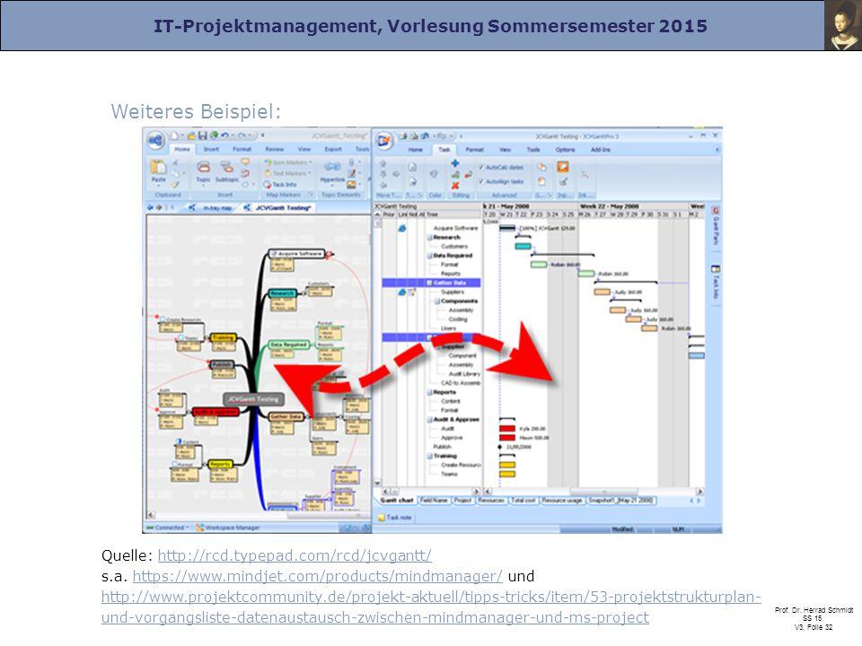 IT-Projektmanagement, Vorlesung Sommersemester 2015 Prof. Dr. Herrad Schmidt SS 15 V3, Folie 32 Weiteres Beispiel: Quelle: http://rcd.typepad.com/rcd/