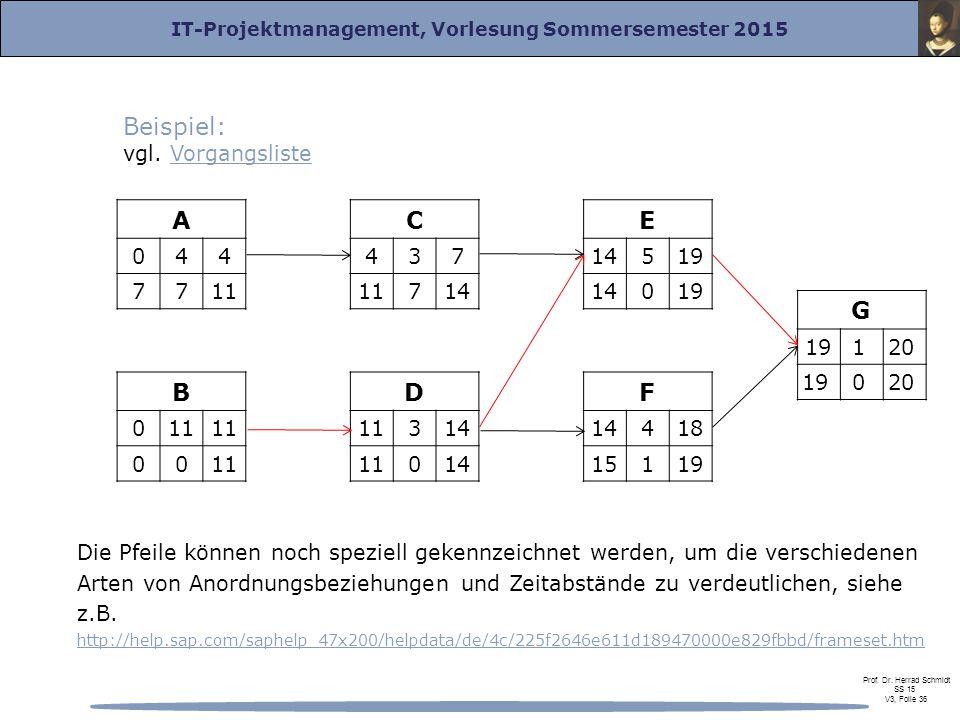 IT-Projektmanagement, Vorlesung Sommersemester 2015 Prof. Dr. Herrad Schmidt SS 15 V3, Folie 36 Die Pfeile können noch speziell gekennzeichnet werden,