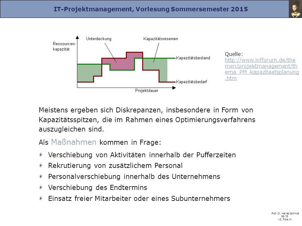 IT-Projektmanagement, Vorlesung Sommersemester 2015 Prof. Dr. Herrad Schmidt SS 15 V3, Folie 41 Quelle: http://www.infforum.de/the men/projektmanageme