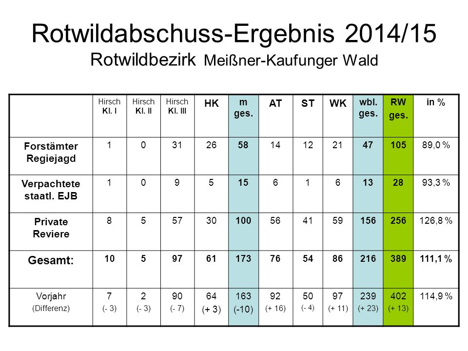 Rotwildabschuss-Ergebnis 2014/15  Rotwildbezirk Meißner-Kaufunger Wald Kl.