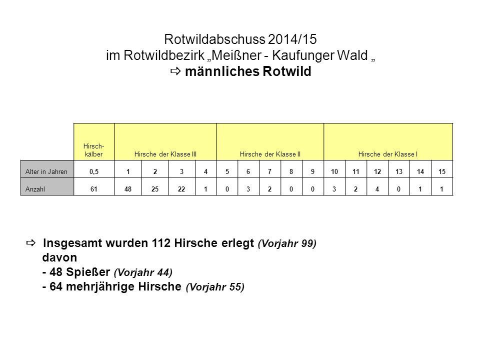 Rotwildabschuss 2014/15 im Rotwildbezirk Meißner - Kaufunger Wald  weibliches Rotwild Wild- kälber Schmal tiereA l t t i e r e weiblich Alter in Jahren0,5123456789101112131415 Anzahl8654112113117331020301  das Abschussverhältnis Kälber /Alttiere liegt bei 1,92 (absolut unauffällig)  die Altersverteilung der erlegten Alttiere ist mustergültig (bis 5 Jahre = 56 Stück  74 %; über 5 Jahre = 20 Stück  26 %) aber:  es wurden wieder wie in den Vorjahren mehr 3 und 4jährige Alttiere (34) als 2jährige Alttiere erlegt (11); dieses Jahr bedeutend mehr (!)