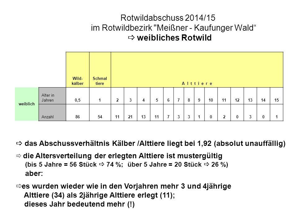 Muffelwild-Abschussergebnis im Jagdjahr 2014/15 Muffelwildgebiet Meißner: private Reviere: 3 A-Widder 2 Schafe 1 Schaflamm Summe: 6 Stück Muffelwild ================  Abschussquote: 100 % (Vorjahr 2 Stück Muffelwild  33,3 % Abschussquote)