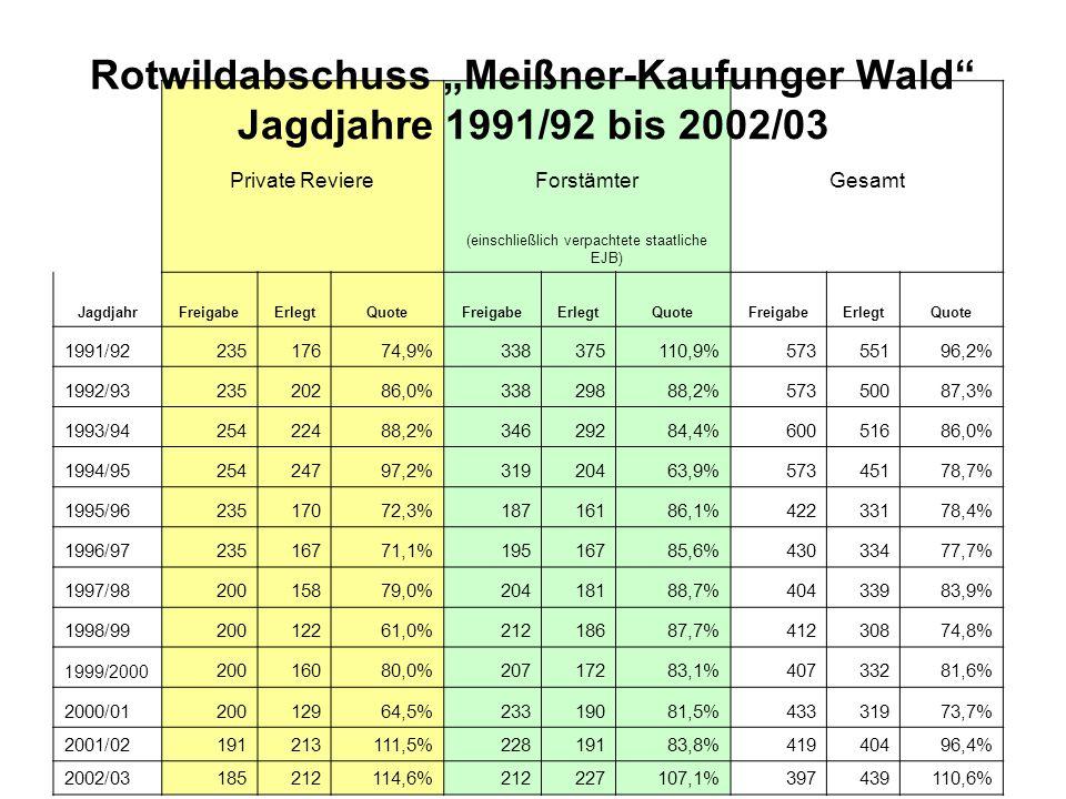 """Rotwildabschuss """"Meißner-Kaufunger Wald Jagdjahre 2003/04 bis 2014/15 Private ReviereForstämterGesamt (einschließlich verpachtete staatliche EJB) JagdjahrFreigabeErlegtQuoteFreigabeErlegtQuoteFreigabeErlegtQuote 2003/0427126798,5%26024694,6%53151396,6% 2004/05304310102,0%27124991,9%57555997,2% 2005/0631527587,3%31025983,5%62553485,4% 2006/0735224268,8%30223878,8%65448073,4% 2007/0826323087,5%28722277,4%55045282,2% 2008/09234266113,7%23421089,7%468476101,7% 2009/1027020676,3%23019383,9%50039979,8% 2010/11200223111,5%20012261,0%40034586,3% 2011/12202213105,5%14814598,0%350358102,3% 2012/13202252124,8%14812987,2%350381108,9% 2013/14202262129,7%14813993,9%350402114,9% 2014/15202256127,7%14813389,9%350389111,1%"""
