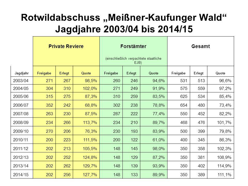 Muffelwildgebiet Meißner  Abschussplanung im Jagdjahr 2015/16 wieder 6 Stück (Vorjahr)  staatl.