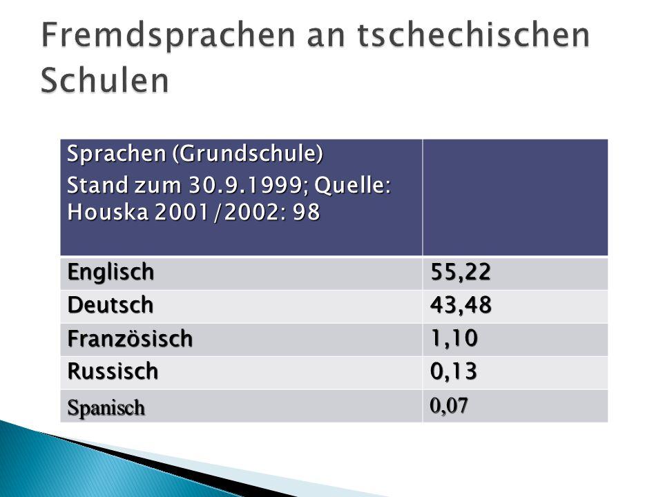 Sprachen (Grundschule) Stand zum 30.9.1999; Quelle: Houska 2001/2002: 98 Englisch55,22 Deutsch43,48 Französisch1,10 Russisch0,13 Spanisch0,07