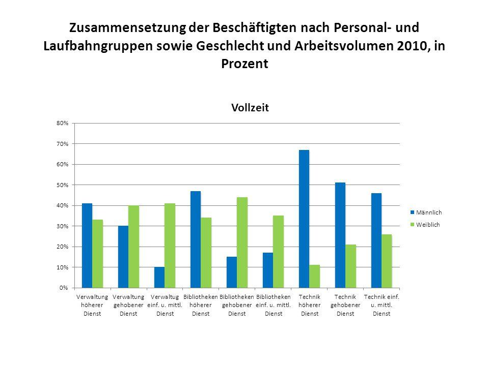 Zusammensetzung der Beschäftigten nach Personal- und Laufbahngruppen sowie Geschlecht und Arbeitsvolumen 2010, in Prozent