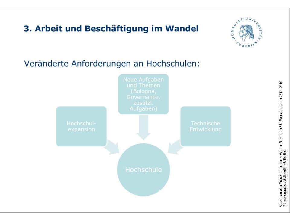 """Auszug aus der Präsentation von A. Wolter, R. Hilbrich & U. Banscherus am 27.01.2015 (Forschungsprojekt """"BiwuB"""", HU Berlin)"""