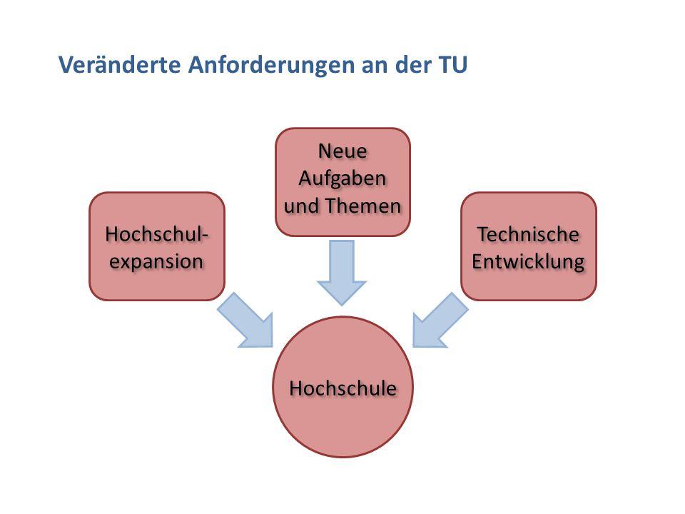 Hochschule Technische Entwicklung Technische Entwicklung Neue Aufgaben und Themen Hochschul- expansion Hochschul- expansion Veränderte Anforderungen an der TU