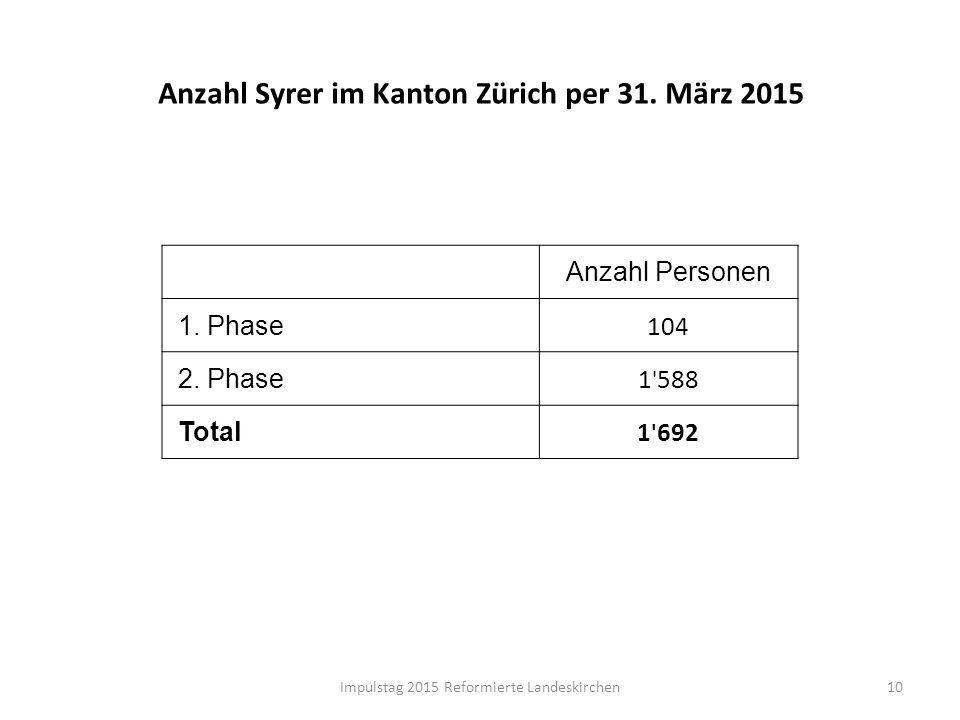 Anzahl Syrer im Kanton Zürich per 31. März 2015 10 Anzahl Personen 1. Phase 104 2. Phase 1 ' 588 Total 1 ' 692 Impulstag 2015 Reformierte Landeskirche