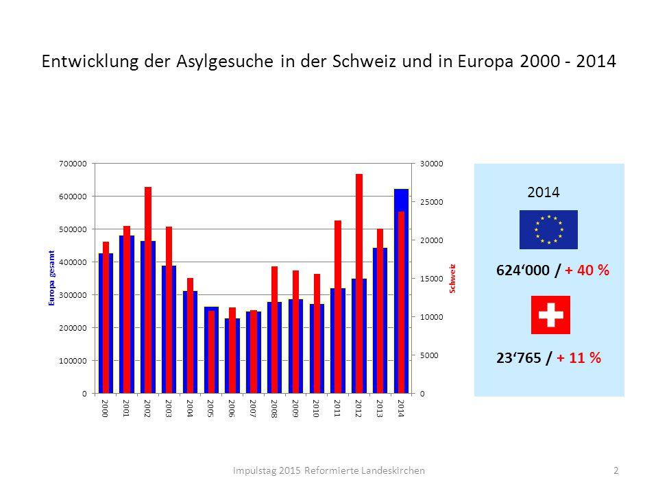 Entwicklung der Asylgesuche in der Schweiz und in Europa 2000 - 2014 2Impulstag 2015 Reformierte Landeskirchen 2014 624'000 / + 40 % 23'765 / + 11 %