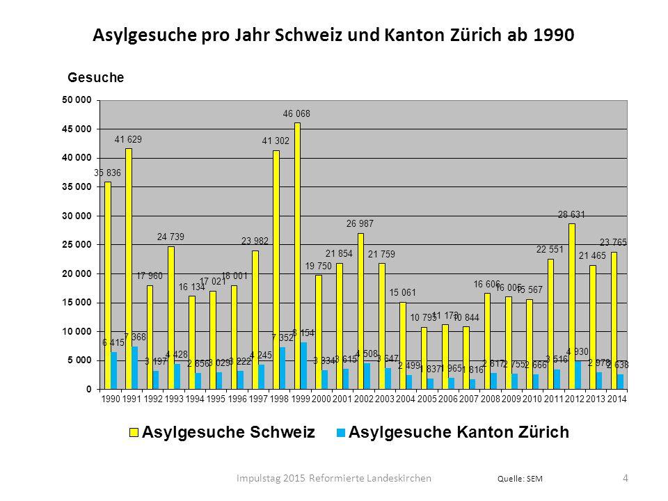 5 Asylgesuche Schweiz nach Herkunftsländern 2014 Quelle: SEM Impulstag 2015 Reformierte Landeskirchen