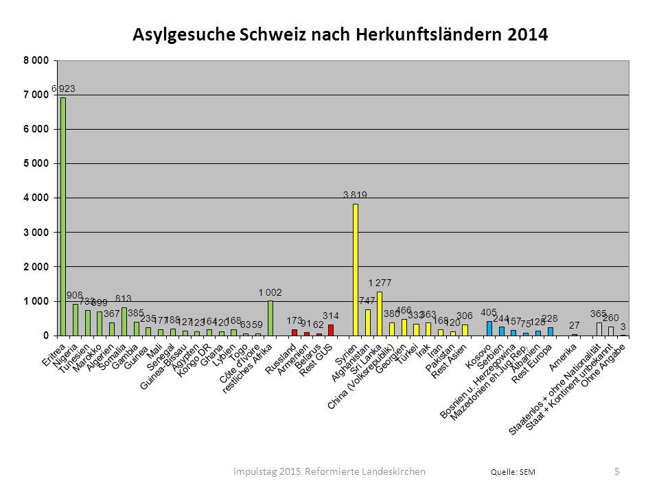 Syrien 2014: 124 000 Asylgesuche in Europa 6Impulstag 2015 Reformierte Landeskirchen