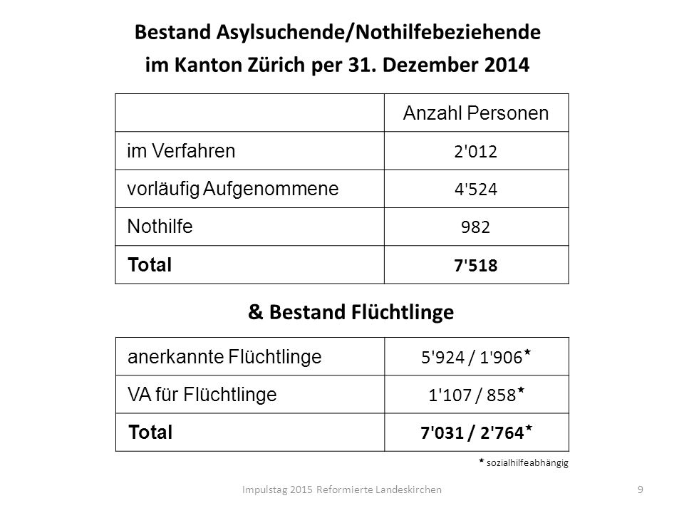 Bestand Asylsuchende/Nothilfebeziehende im Kanton Zürich per 31. Dezember 2014 9 Anzahl Personen im Verfahren 2'012 vorläufig Aufgenommene 4 ' 524 Not